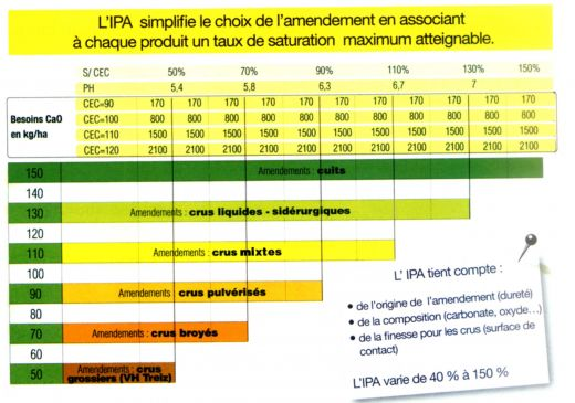 Analyse de sol laboratoire d 39 agronomie for Analyse de sol construction